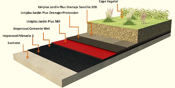 Gu a impermeabilizaci n azoteas verdes imperquimia grupo for Diseno de jardines en azoteas